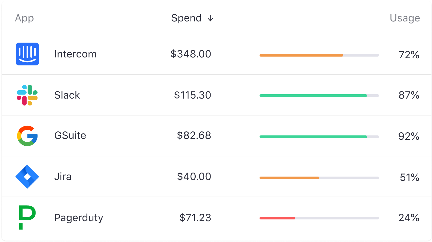 Get 360 Spend Visibility